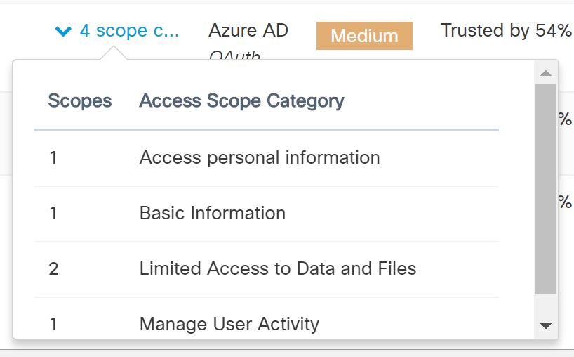 cloudlock_docusign_permissions