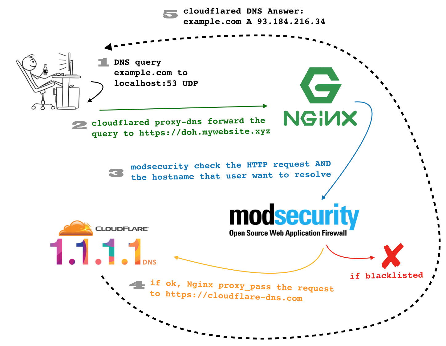 DNS over HTTPS (+ModSecurity WAF)